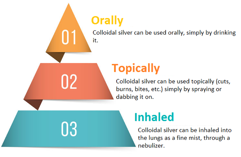 Top 3 Most Effective Ways to Use Colloidal Silver
